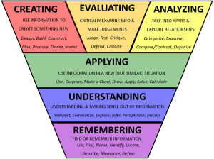 Blooms-taxonomy revised